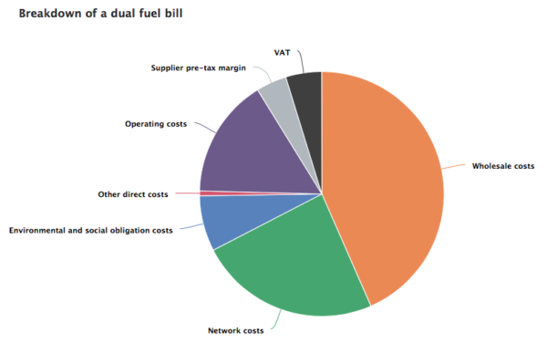 What are the components of a household energy bill? Source: Ofgem