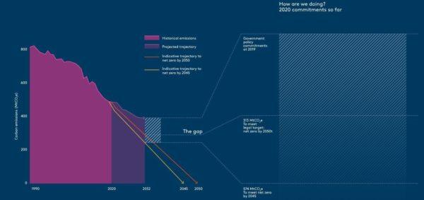 Green Alliance's Net Zero Policy Tracker