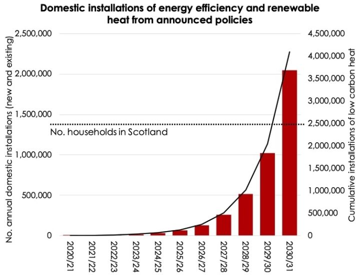 Domestic installations of energy efficiency and renewable heat in Scotland, from announced policies to date.