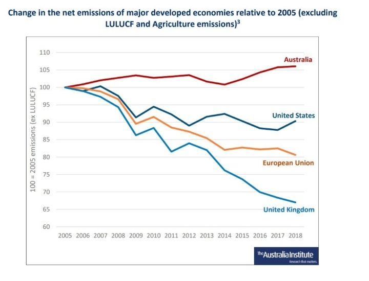 Australian emissions compared to those of the UK, US and EU, since 2005