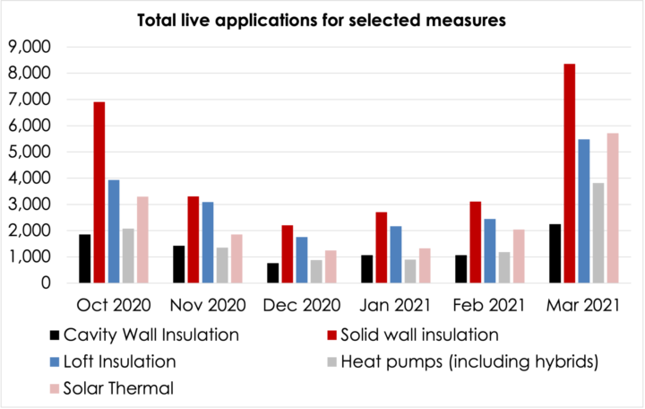 Total live applications for selected measures.
