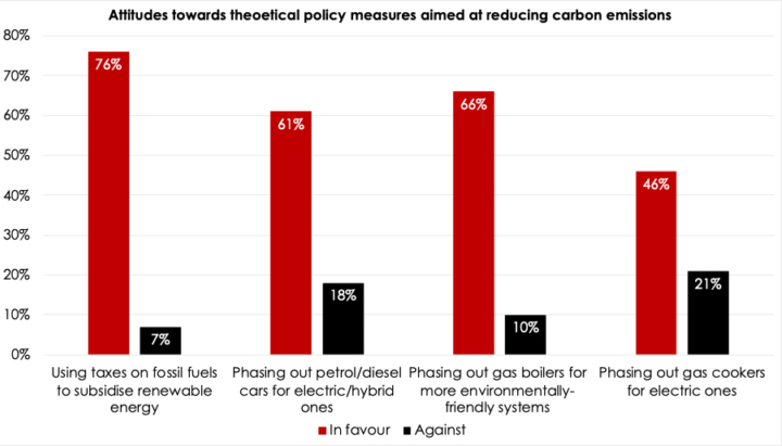 BEIS research supports the Climate Assembly's findings