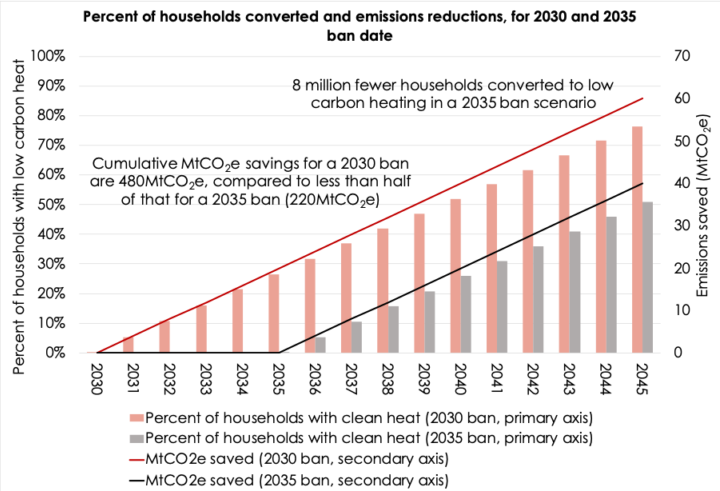 Boiler ban would help reduce emissions from the UK's homes