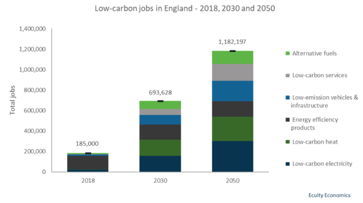 Low carbon jobs 2030 and 2050