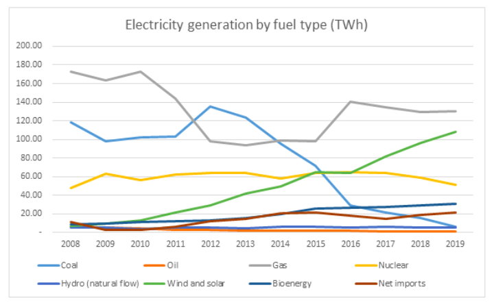UK electricity generation by fuel type graph