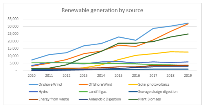 UK renewable electricity generation 2019