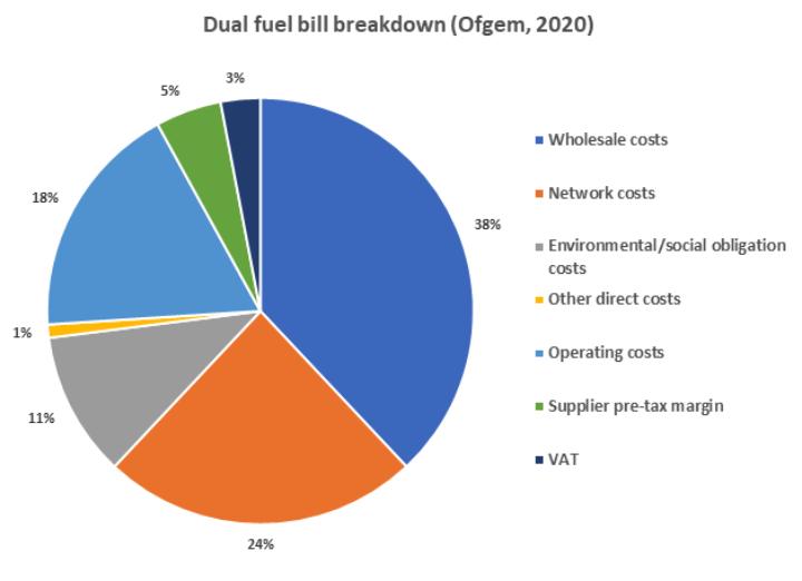 Breakdown of dual fuel bill pie chart. Source: Ofgem