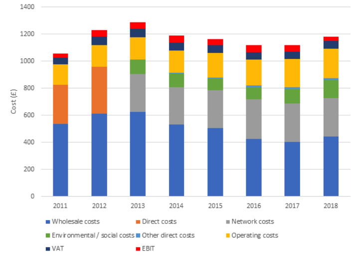 Domestic energy bill breakdown (assuming constant consumption). Source: Ofgem