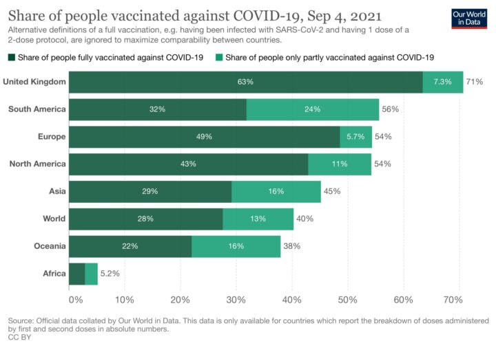 Covid vaccination rates | Our World in Data