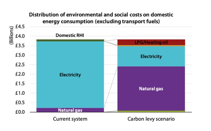 Distribution of costs (Regen)