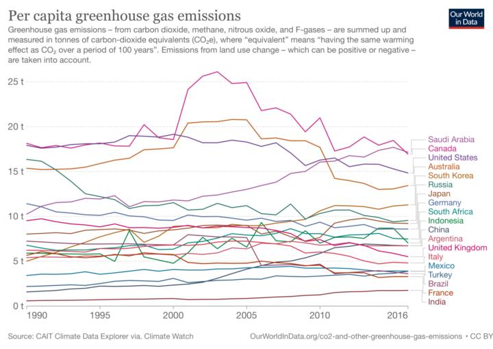 Per capita greenhouse gas emissions