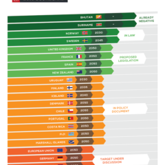 One-sixth of global economy under net zero targets