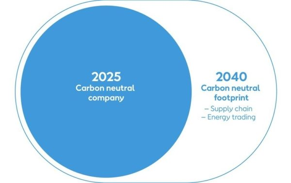 Clarity on the scope of business activities covered by net zero pledges is crucial. Image: Ørsted