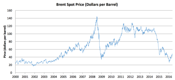The oil price has been very volatile over the 21st Century. Data from the U.S Energy Information Administration.