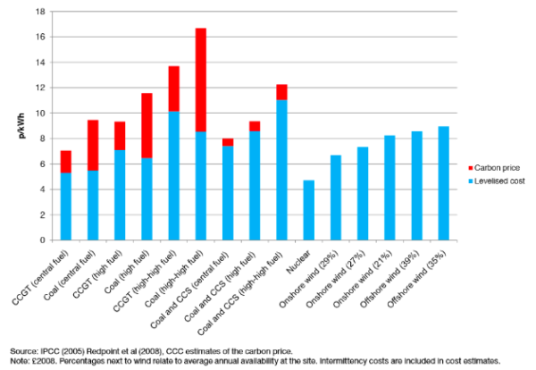 CCC estimate in 2008: Levelised costs of different electricity sources in 2020