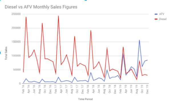 When will AFV sales overtake diesels?