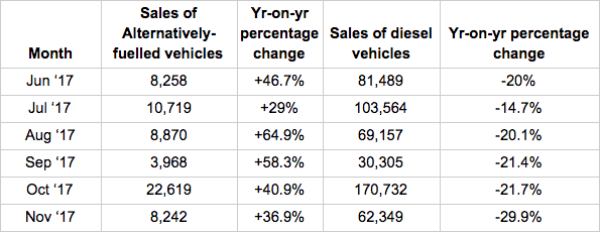 Society of Motor Manufacturers & Traders (SMMT) figures show diesel sales falling