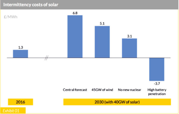 Hey presto: Add storage, and the 'hidden costs' become benefits. (Source: Aurora Energy Research report for STA)