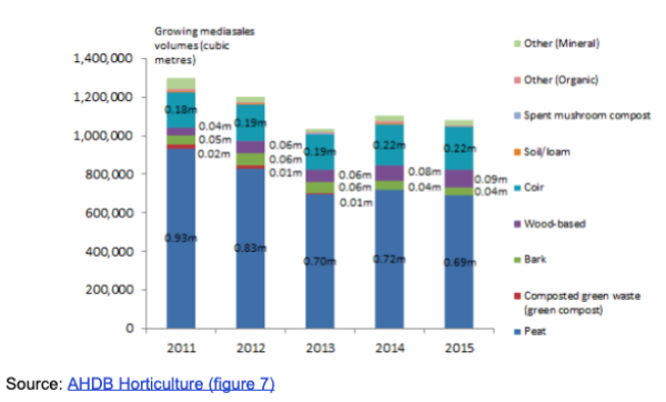 Professional market peat sales 2011-2015