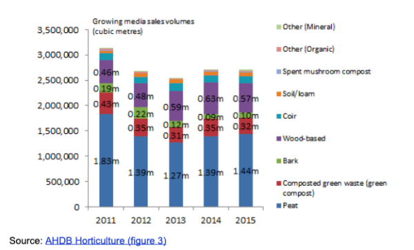 Retail peat sales 2011-2015