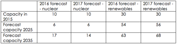 In comparison with forecasts issued last year, forecasts for nuclear power are down, and renewables up (capacity in GW). (Just to be more confusing, BEIS calls the forecasts it's just issued '2017', while those it issued in 2017 it calls '2016'.)