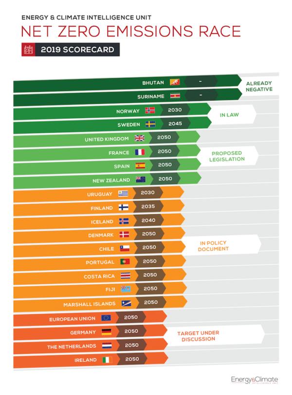 ECIU's new tracker and scorecard maps global progress towards net zero