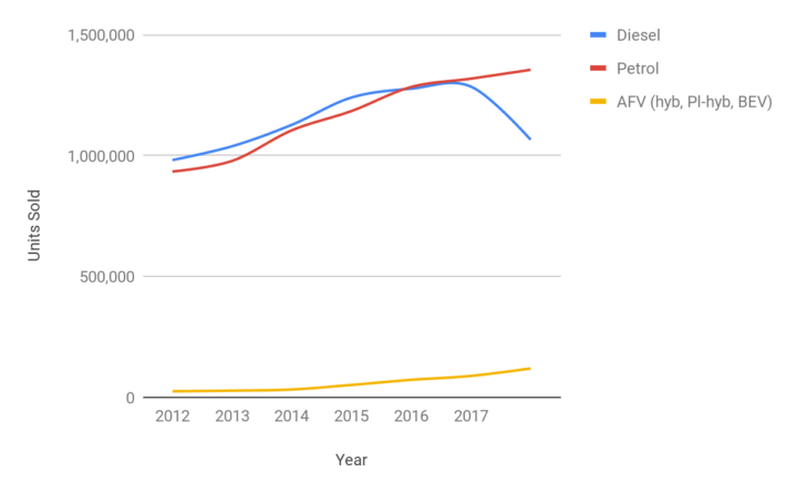 Total UK car sales graph