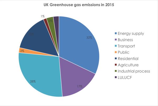 2015 emissions pie chart