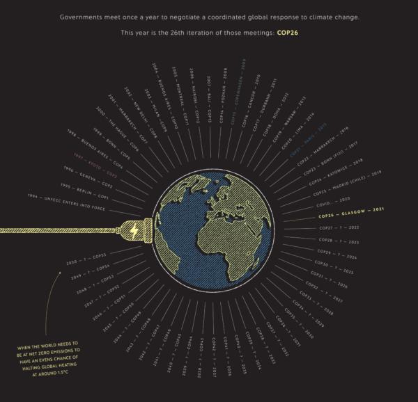 History of COPs UN climate summits