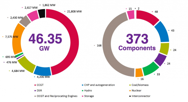 Capacity Market auction results, 2015
