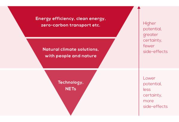 Negative emissions chart