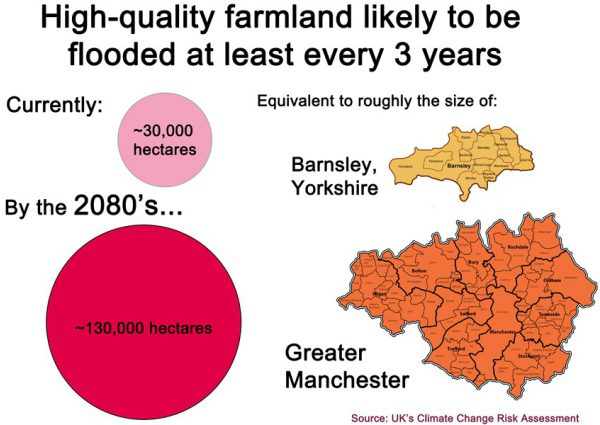 Chart of UK land likely to be flooded in the future