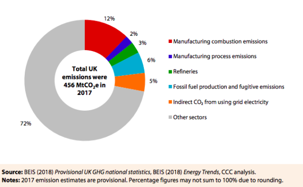 Direct GHG emissions from industry and indirect CO2 from grid electricity use as a share of total UK emissions (2017) pie chart