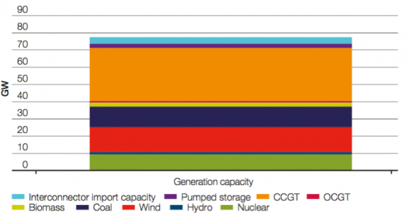 Generation capacity available for winter 2016-17 graph