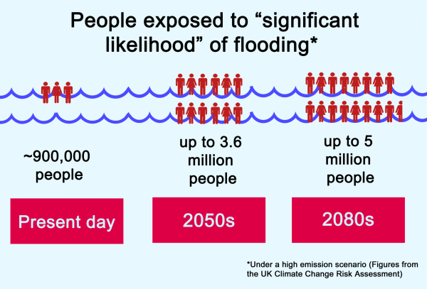 People exposed to flood chart