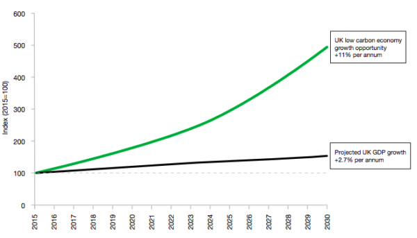 Potential growth of UK low carbon economy graph