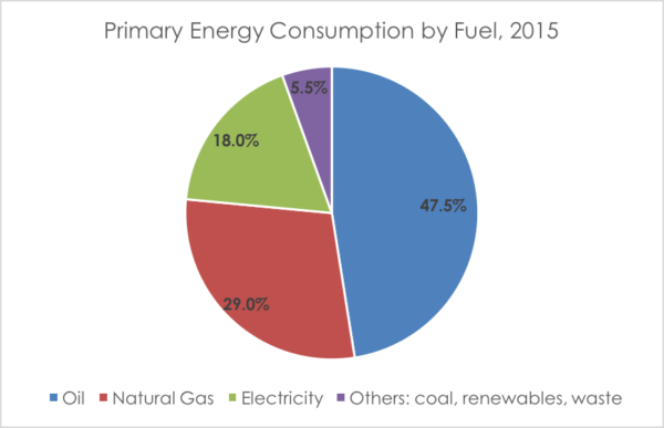 UK energy consumption by fuel 2015 pie chart