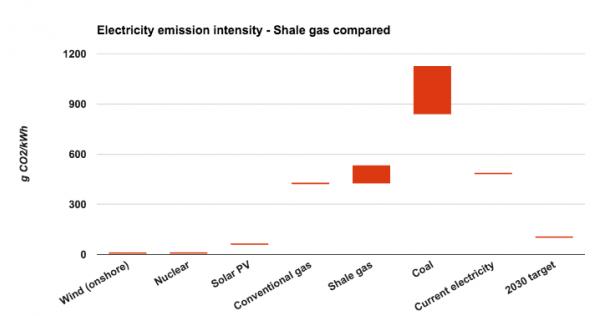 Shale gas comparison graph