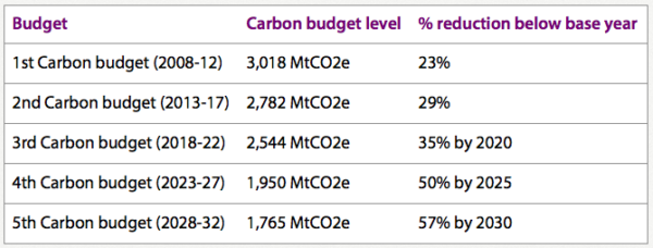 Carbon budget table