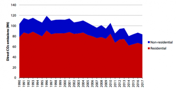 Progress on cutting emissions from buildings chart