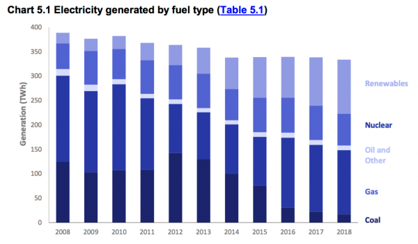 UK electricity generation by fuel. Source: BEIS