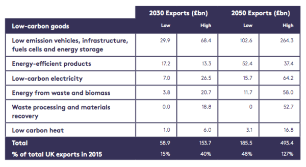 UK Export potential for different low-carbon goods table