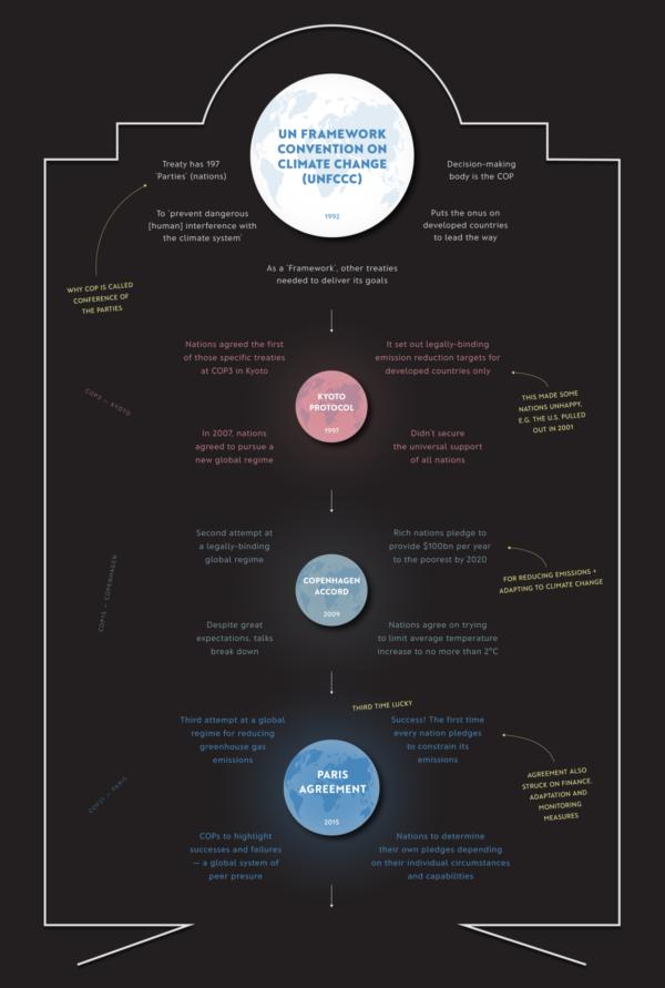 UNFCCC Kyoto Paris Agreement infographic