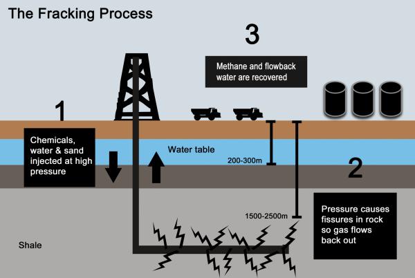 Fracking inforgraphic