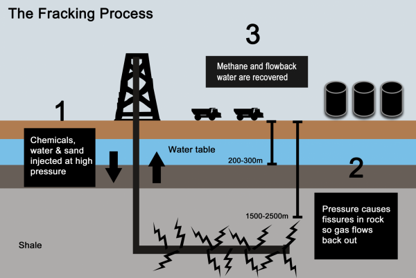 Fracking inforgraphic