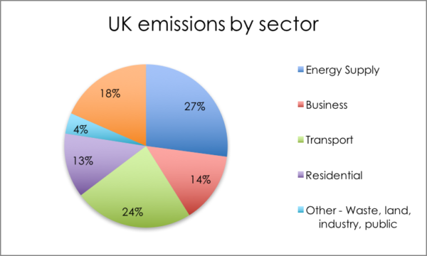 UK emissions by sector in 2015 pie chart