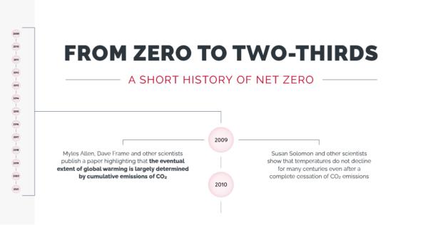 A short history of net zero