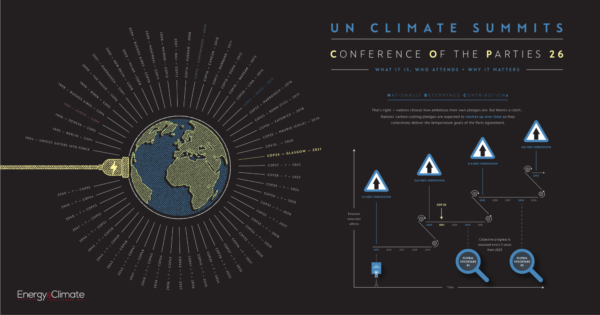 COP26: Your visual guide